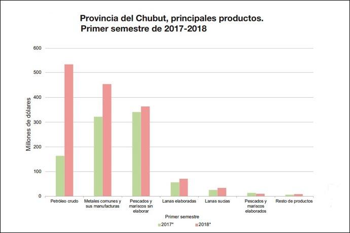 Revista Puerto - exportaciones Chubut