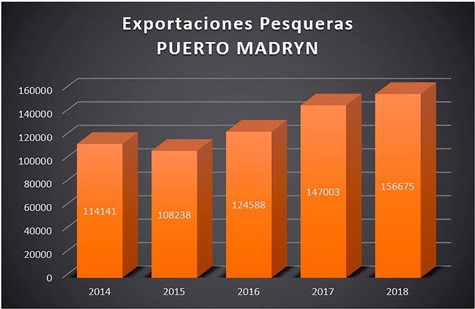 Revista Puerto - Exportaciones pesqueras Puerto Madryn