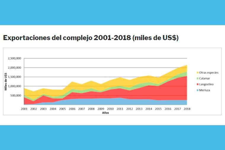 Revista Puerto - Exportaciones del complejo 2001-2018 - 04