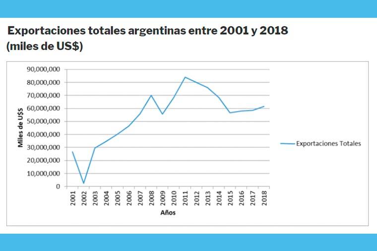 Revista Puerto - Exportaciones totales argentinas entre 2001 y 2018 - 02