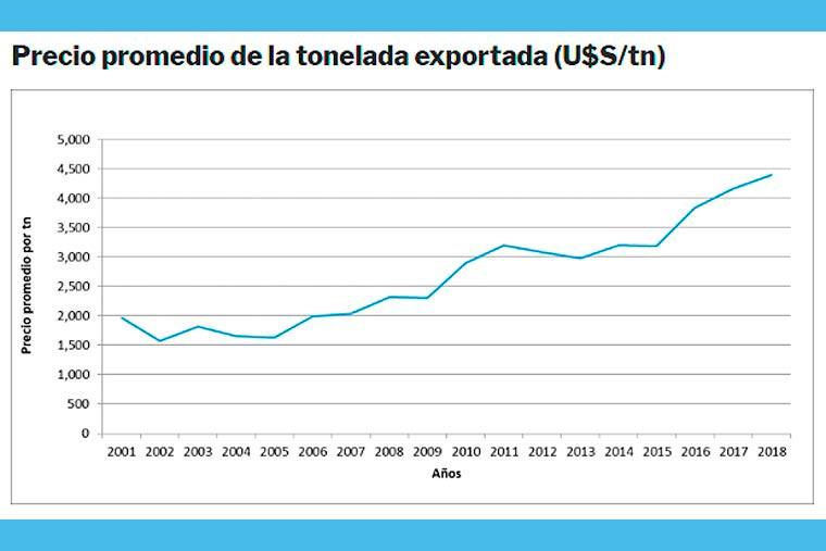 Exportaciones pesqueras en el siglo XXI: preponderancia del langostino y precios promedios en alza