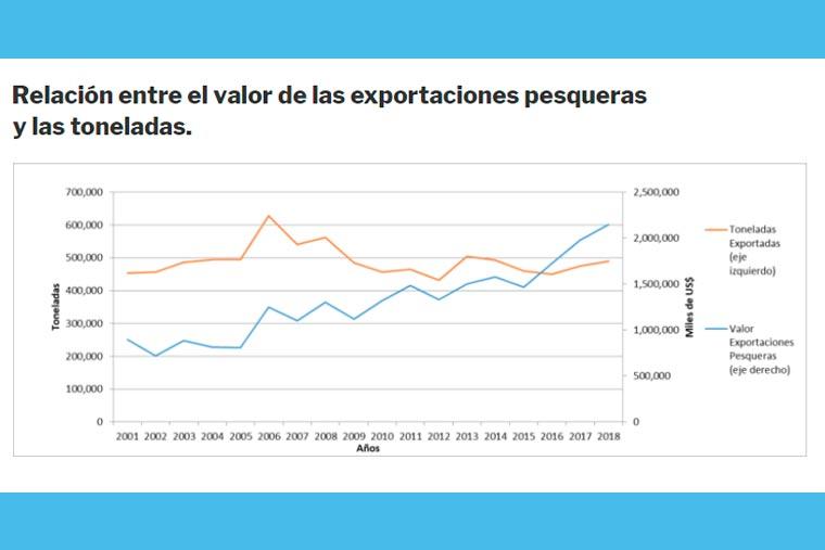 Revista Puerto - Relacion entre el valor de las exportaciones pesqueras y las toneladas - 03