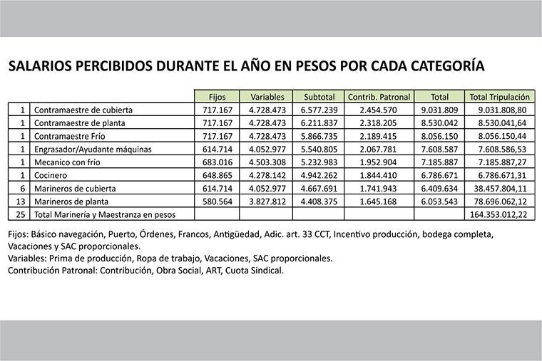 Revista Puerto - Langostino 02 - Salarios percibidos en pesos por cada categoria