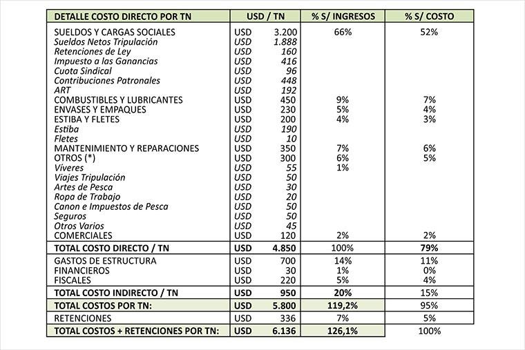 Revista Puerto - Langostino 03 - 3 Detalle de costo empresario por tonelada de langostino