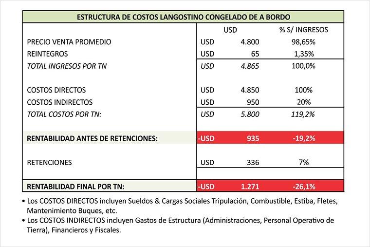 Revista Puerto - Langostino 04 - Resumen de estructura de costos tangonero congelador