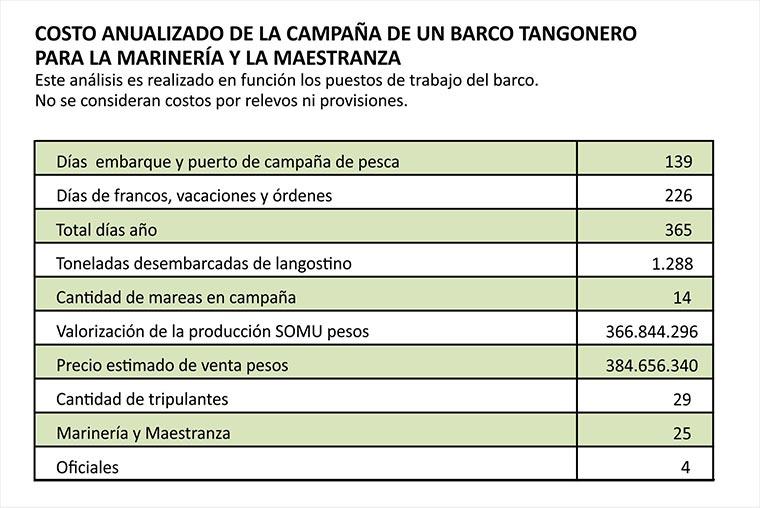 Revista Puerto - Langostino 05 - Costo anualizado de marineria y maestranza en una campania de tangonero congelador